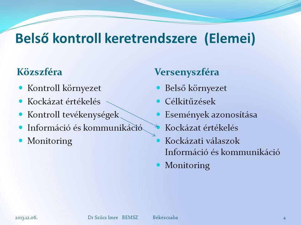 Belső kontroll keretrendszere (Elemei) Közszféra Versenyszféra Kontroll környezet Kockázat értékelés Kontroll tevékenységek Információ és kommunikáció