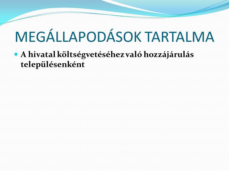 MEGÁLLAPODÁSOK TARTALMA A hivatal költségvetéséhez való hozzájárulás településenként