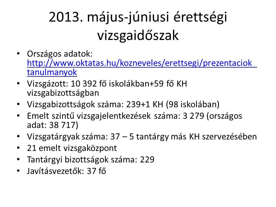2013. május-júniusi érettségi vizsgaidőszak Országos adatok: http://www.oktatas.hu/kozneveles/erettsegi/prezentaciok_ tanulmanyok http://www.oktatas.h