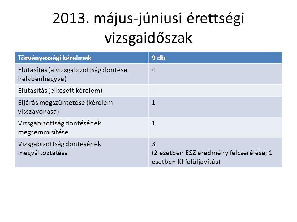 2013. május-júniusi érettségi vizsgaidőszak Törvényességi kérelmek9 db Elutasítás (a vizsgabizottság döntése helybenhagyva) 4 Elutasítás (elkésett kér