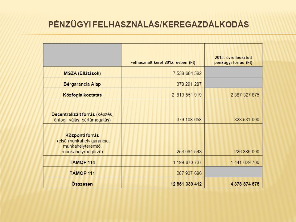 PÉNZÜGYI FELHASZNÁLÁS/KEREGAZDÁLKODÁS Felhasznált keret 2012.
