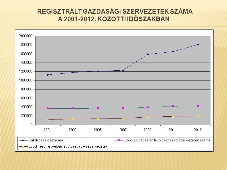 REGISZTRÁLT GAZDASÁGI SZERVEZETEK SZÁMA A 2001-2012. KÖZÖTTI IDŐSZAKBAN