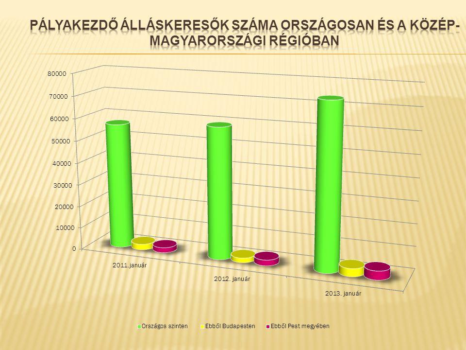 Dabas 11,1 % Nagykáta 7,7 % Monor 10,6% Gödöllő 12,2 % Vác 12,6 % Szentendre 5,1 % Zsámbék 1,7 % Buda ö rs 5,2 % Érd 6,5 % Ráckeve 11 % Cegléd 16,3 %