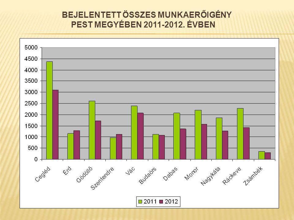 BEJELENTETT ÖSSZES MUNKAERŐIGÉNY PEST MEGYÉBEN 2011-2012. ÉVBEN