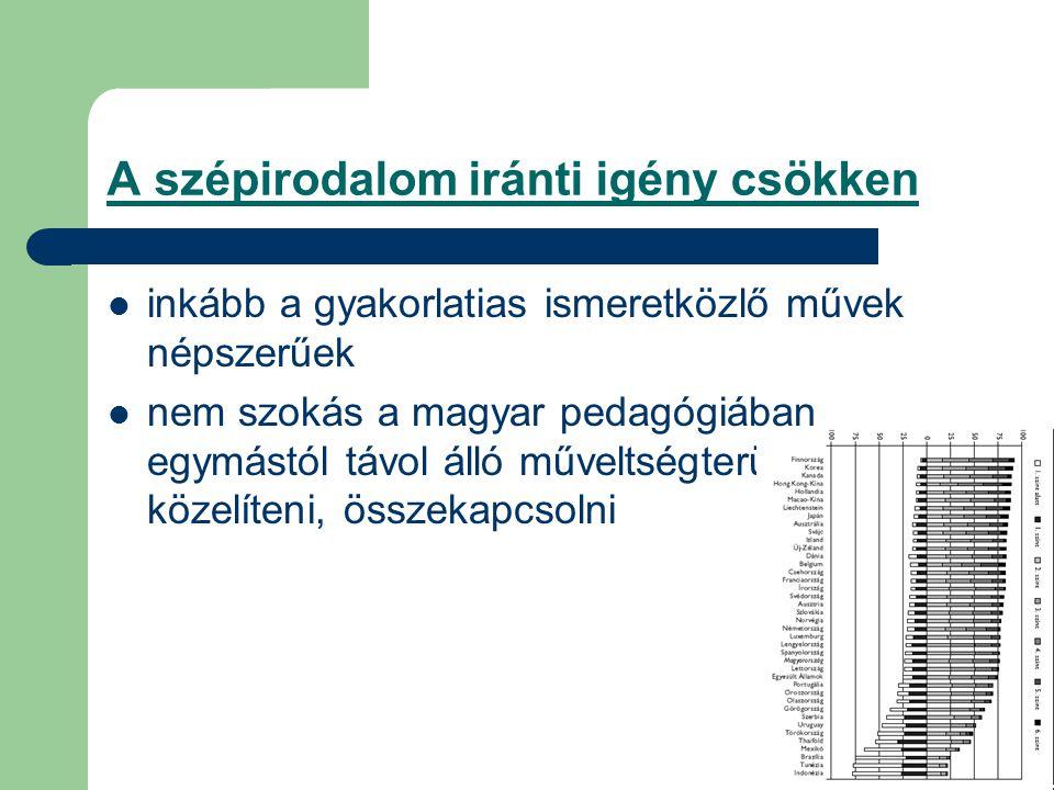 A szépirodalom iránti igény csökken inkább a gyakorlatias ismeretközlő művek népszerűek nem szokás a magyar pedagógiában egymástól távol álló műveltsé