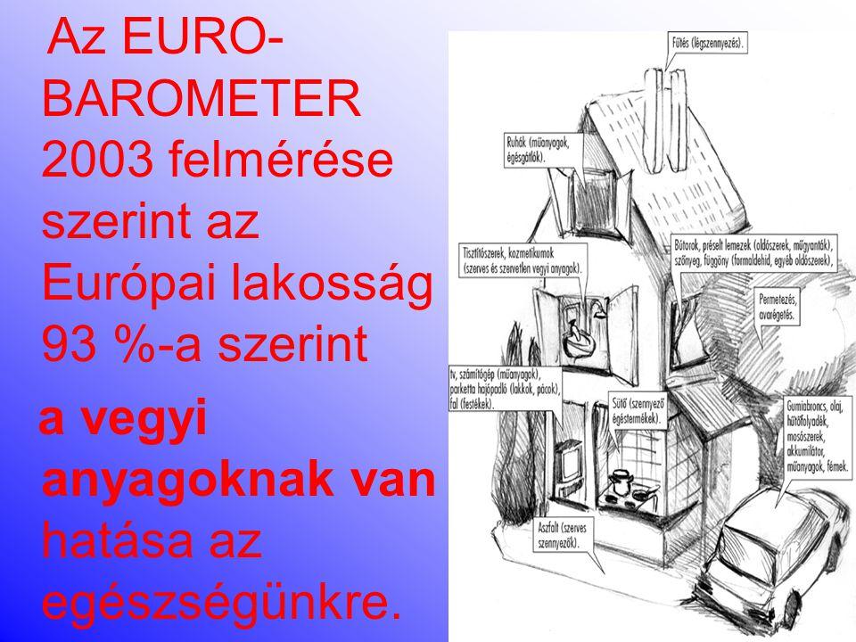 Az EURO- BAROMETER 2003 felmérése szerint az Európai lakosság 93 %-a szerint a vegyi anyagoknak van hatása az egészségünkre.