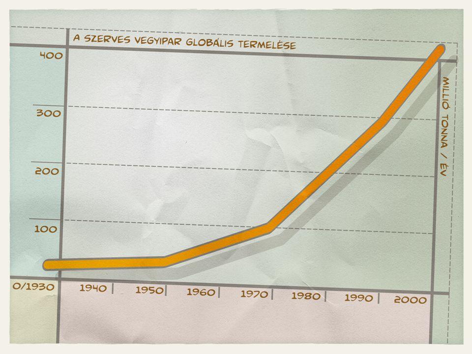 Munkahelyi megbetegedések okai, - a vegyi anyagok felelősége Forrás: tutb.etuc.org Megbetegedés Összesből %Vegyi anyagok okozta részarány % Vegyi anyagok okozta részarány, összesből % Bőr148812,3 Légzőrendszeri1436-895-12,5 Idegrendszeri820,2 Daganatos54-980,2-4,5 Összesen41 (+izom, csont: 35%, hallás- károsodás: 13%) 18-30 Tehát az összes munkahelyi megbetegedés 18-30%-ért a vegyi anyagok a felelősek, ám a megbetegedések nagy részének eredete ismeretlen.