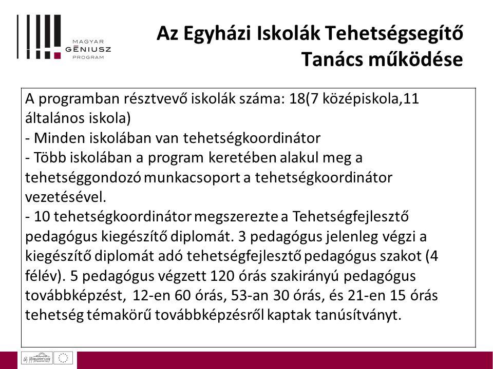 Az Egyházi Iskolák Tehetségsegítő Tanács működése A programban résztvevő iskolák száma: 18(7 középiskola,11 általános iskola) - Minden iskolában van t