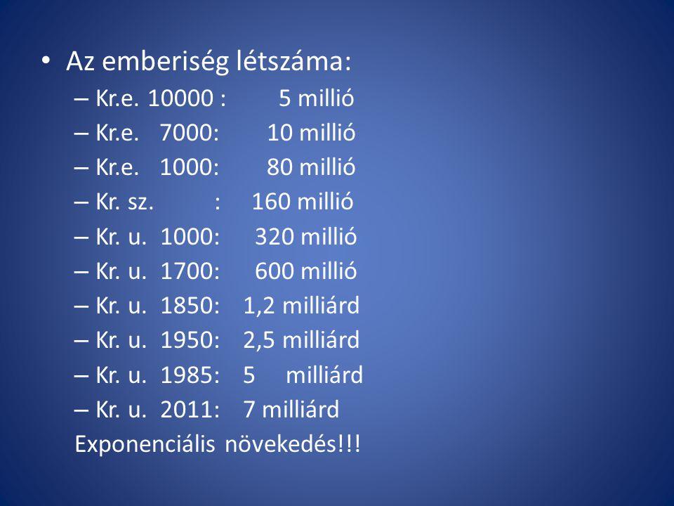 Az emberiség létszáma: – Kr.e. 10000 : 5 millió – Kr.e. 7000: 10 millió – Kr.e. 1000: 80 millió – Kr. sz. : 160 millió – Kr. u. 1000: 320 millió – Kr.