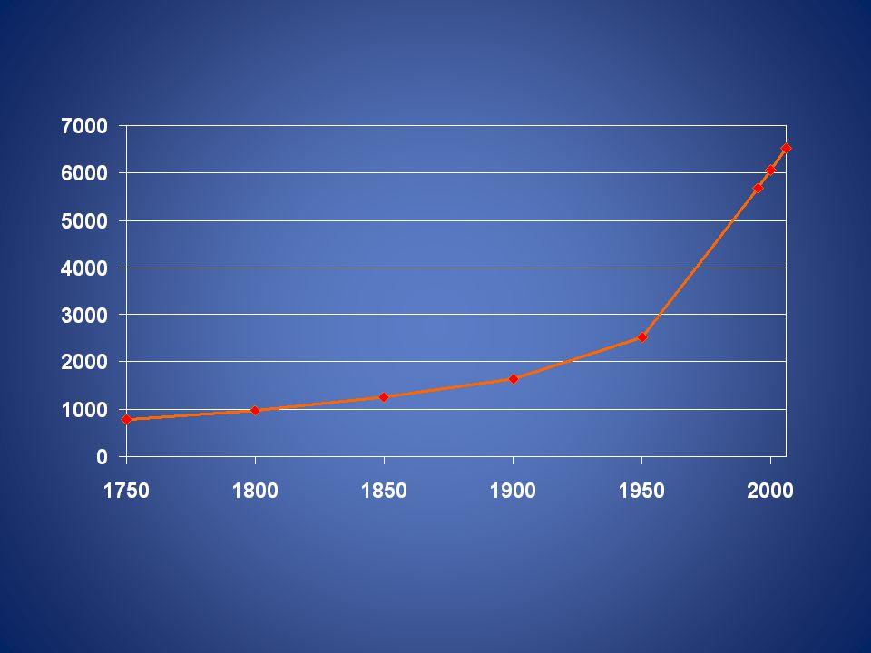 Energiaválság: – A népességrobbanás egyértelmű alapja az olcsó (fosszilis) energia – a legnagyobb probléma Sokan nem hiszik el, hogy ez tényleg igaz.