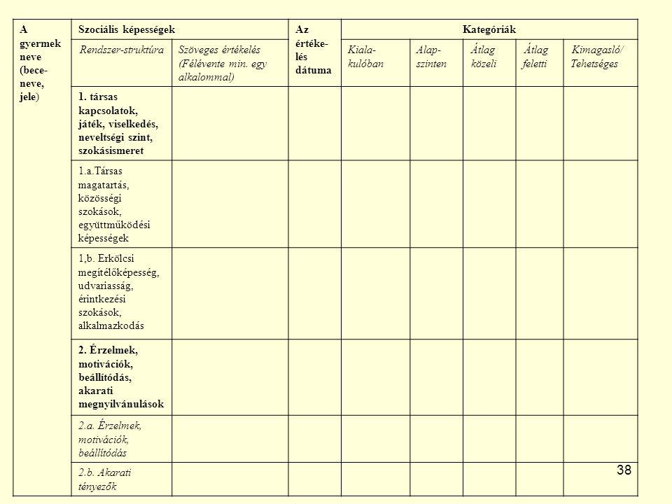 38 A gyermek neve (bece- neve, jele) Szociális képességekAz értéke- lés dátuma Kategóriák Rendszer-struktúraSzöveges értékelés (Félévente min.
