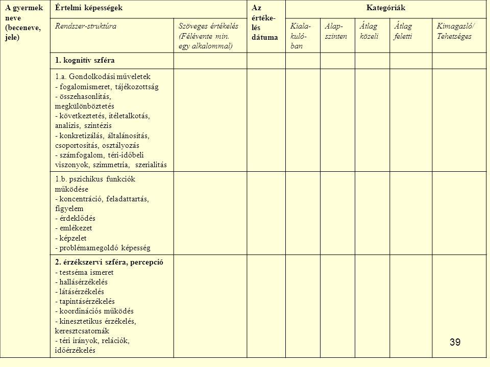 39 A gyermek neve (beceneve, jele) Értelmi képességekAz értéke- lés dátuma Kategóriák Rendszer-struktúraSzöveges értékelés (Félévente min.