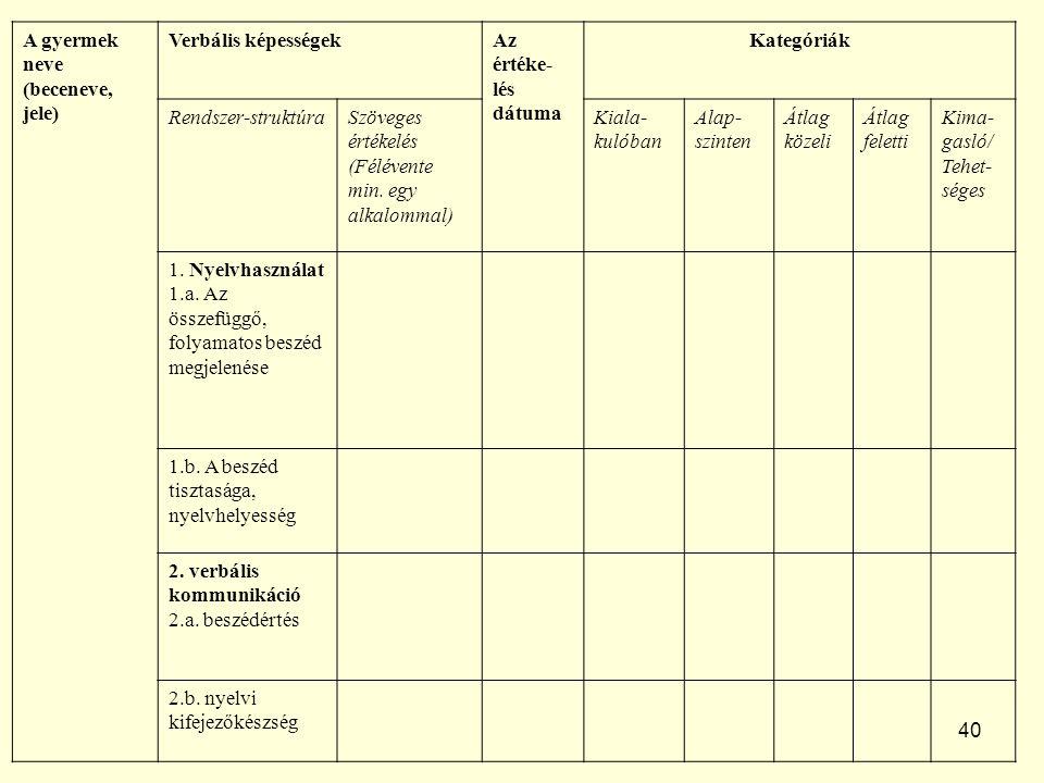40 A gyermek neve (beceneve, jele) Verbális képességekAz értéke- lés dátuma Kategóriák Rendszer-struktúraSzöveges értékelés (Félévente min.