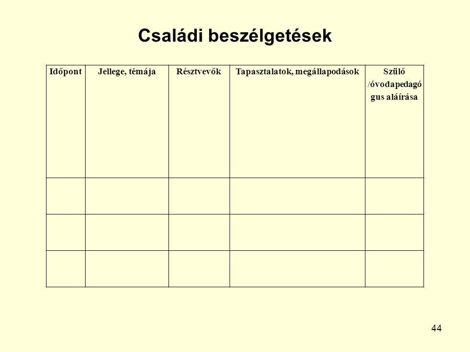 44 IdőpontJellege, témájaRésztvevőkTapasztalatok, megállapodások Szülő /óvodapedagó gus aláírása Családi beszélgetések