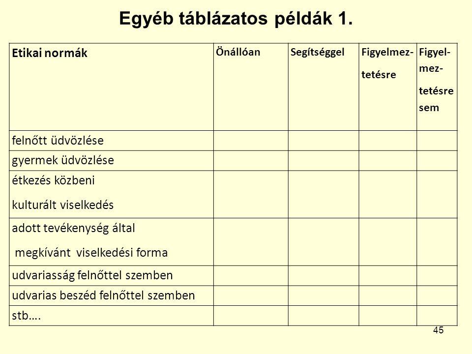 Egyéb táblázatos példák 1.