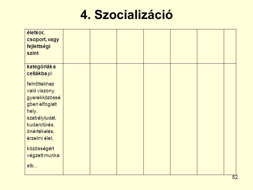 4. Szocializáció 52 életkor, csoport, vagy fejlettségi szint kategóriák a cellákba pl: felnőttekhez való viszony, gyerekközössé gben elfoglalt hely, s