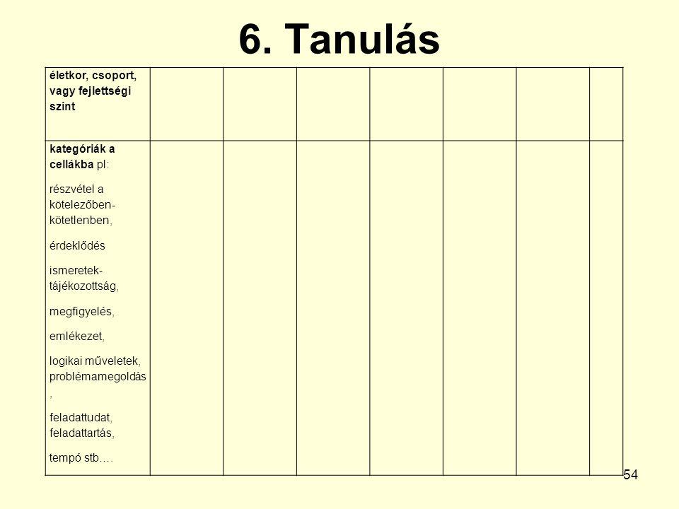 6. Tanulás 54 életkor, csoport, vagy fejlettségi szint kategóriák a cellákba pl: részvétel a kötelezőben- kötetlenben, érdeklődés ismeretek- tájékozot