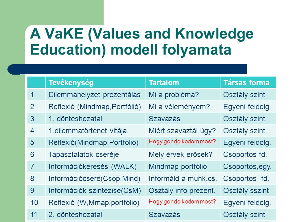 A VaKE (Values and Knowledge Education) modell folyamata TevékenységTartalomTársas forma 1Dilemmahelyzet prezentálásMi a probléma?Osztály szint 2Refle
