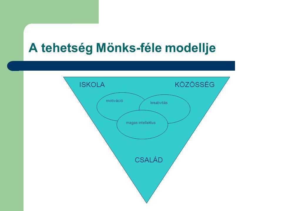 A tehetség Mönks-féle modellje ISKOLAKÖZÖSSÉG CSALÁD motiváció kreativitás magas intellektus