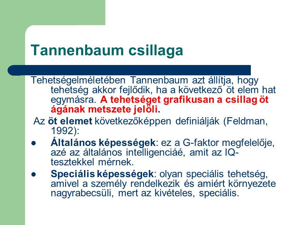 Tannenbaum csillaga Tehetségelméletében Tannenbaum azt állítja, hogy tehetség akkor fejlődik, ha a következő öt elem hat egymásra. A tehetséget grafik