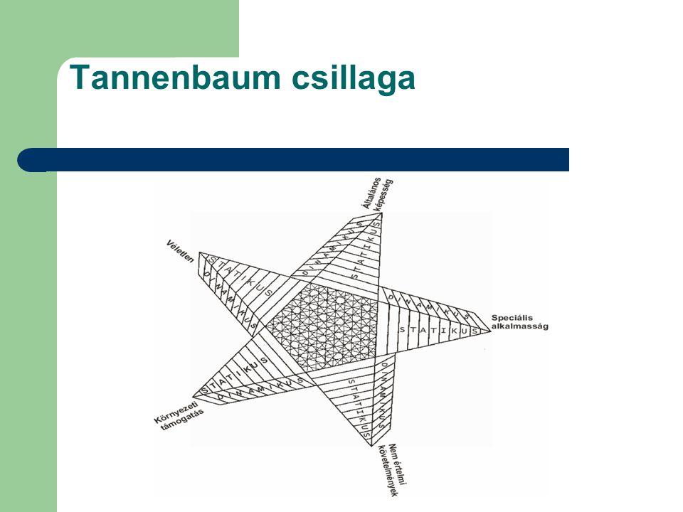 Tannenbaum csillaga