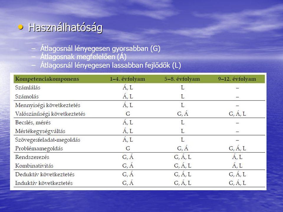 Az azonos egység (mérőszám változásai) Az azonos egység (mérőszám változásai) Különféle egységek (mérőszám változásai) Különféle egységek (mérőszám változásai) Mérések szabványos egységekkel Mérések szabványos egységekkel