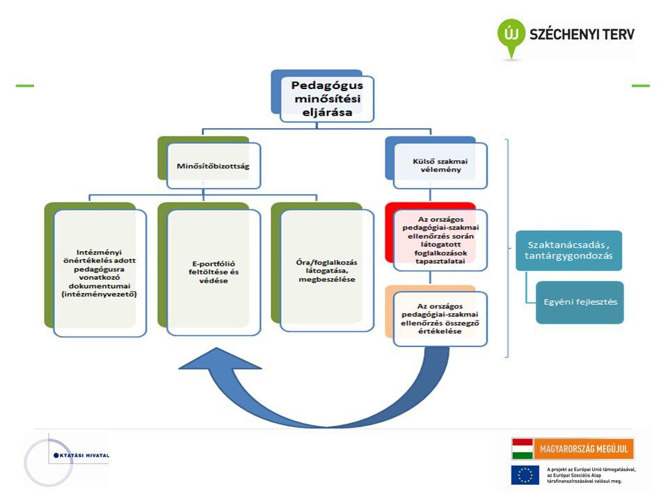 A minősítési rendszer céljai : A közoktatás rendszerének eredményesebbé tétele.