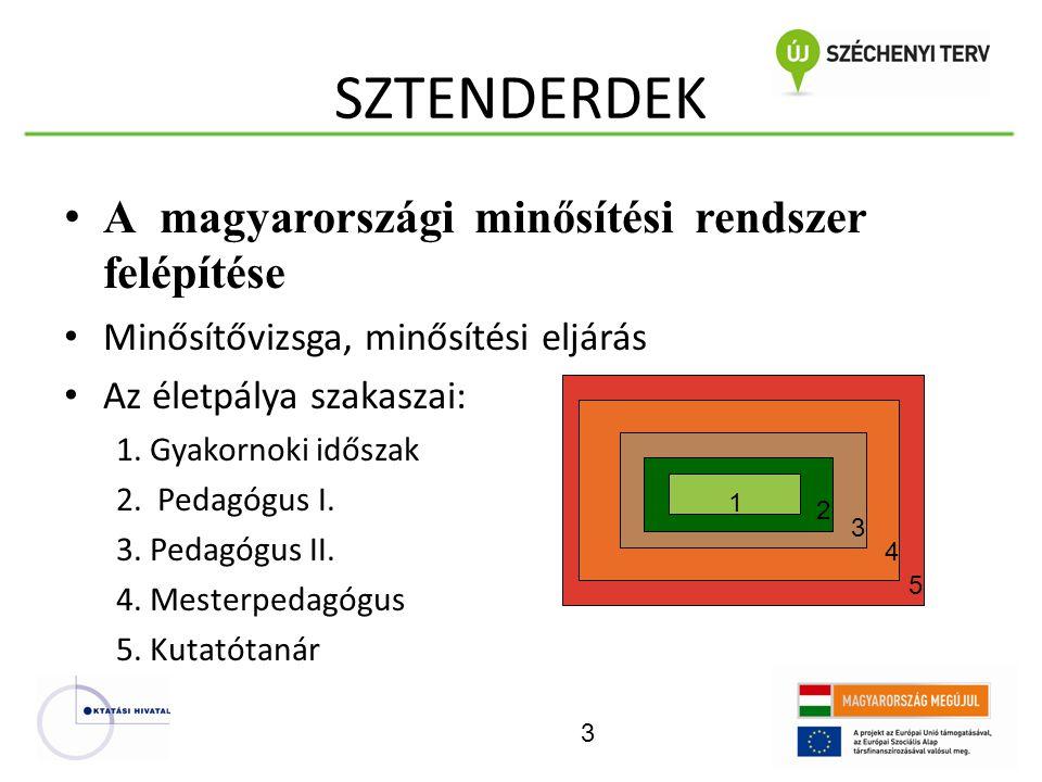 SZTENDERDEK A magyarorsz á gi minősítési rendszer felépítése Minősítővizsga, minősítési eljárás Az életpálya szakaszai: 1. Gyakornoki időszak 2. Pedag