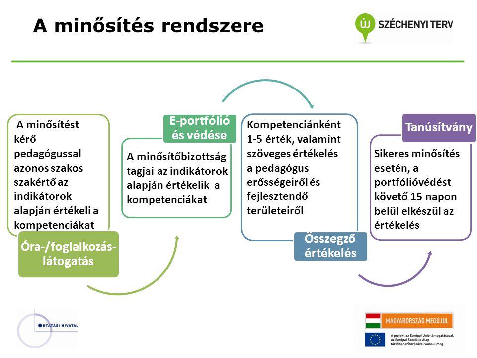 Óra-/foglalkozás- látogatás E-portfólió és védése Összegző értékelés Tanúsítvány A minősítés rendszere A minősítőbizottság tagjai az indikátorok alapj