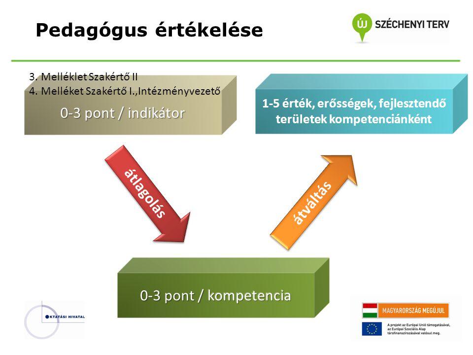 Pedagógus értékelése átlagolás átváltás 1-5 érték, erősségek, fejlesztendő területek kompetenciánként 0-3 pont / indikátor 3. Melléklet Szakértő II 4.