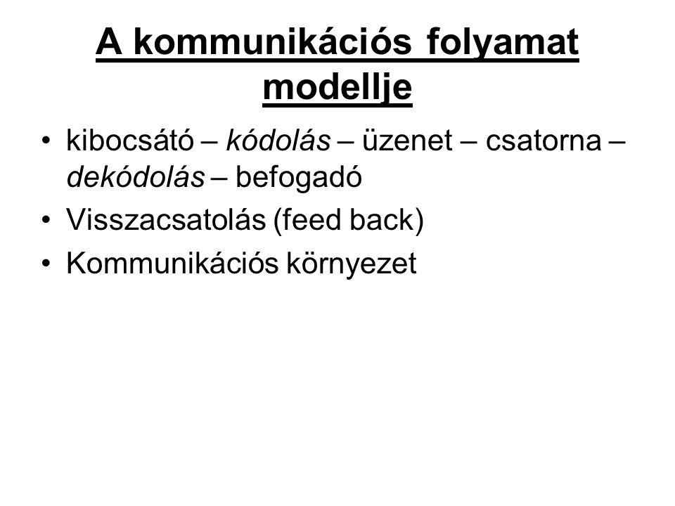 A kommunikációs folyamat modellje kibocsátó – kódolás – üzenet – csatorna – dekódolás – befogadó Visszacsatolás (feed back) Kommunikációs környezet