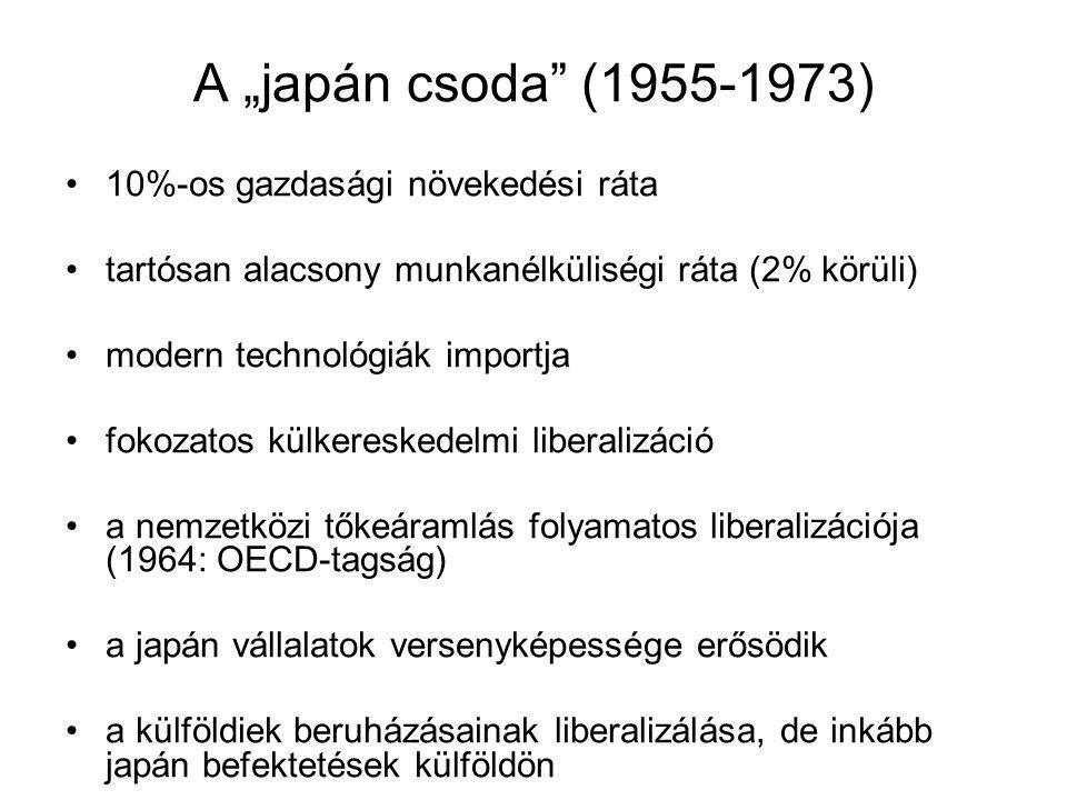 """A """"japán csoda (1955-1973) 10%-os gazdasági növekedési ráta tartósan alacsony munkanélküliségi ráta (2% körüli) modern technológiák importja fokozatos külkereskedelmi liberalizáció a nemzetközi tőkeáramlás folyamatos liberalizációja (1964: OECD-tagság) a japán vállalatok versenyképessége erősödik a külföldiek beruházásainak liberalizálása, de inkább japán befektetések külföldön"""