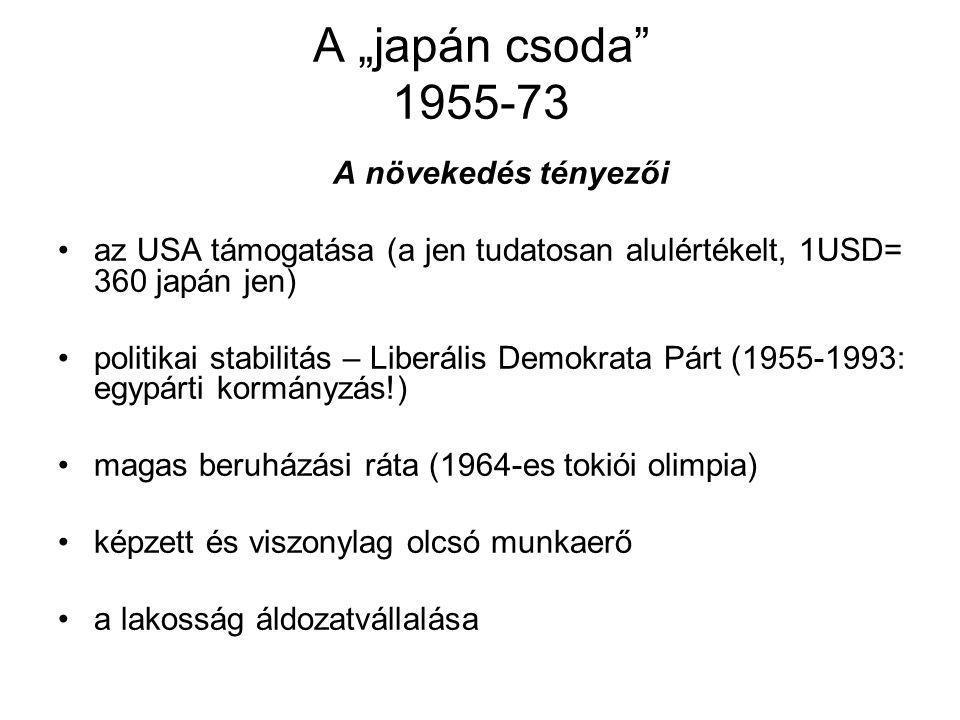 """A """"japán csoda 1955-73 A növekedés tényezői az USA támogatása (a jen tudatosan alulértékelt, 1USD= 360 japán jen) politikai stabilitás – Liberális Demokrata Párt (1955-1993: egypárti kormányzás!) magas beruházási ráta (1964-es tokiói olimpia) képzett és viszonylag olcsó munkaerő a lakosság áldozatvállalása"""