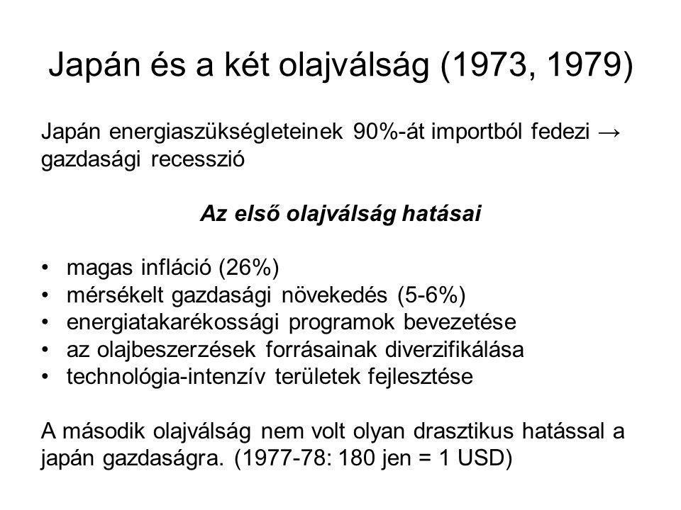 Japán és a két olajválság (1973, 1979) Japán energiaszükségleteinek 90%-át importból fedezi → gazdasági recesszió Az első olajválság hatásai magas infláció (26%) mérsékelt gazdasági növekedés (5-6%) energiatakarékossági programok bevezetése az olajbeszerzések forrásainak diverzifikálása technológia-intenzív területek fejlesztése A második olajválság nem volt olyan drasztikus hatással a japán gazdaságra.