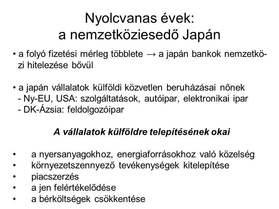 Nyolcvanas évek: a nemzetköziesedő Japán a folyó fizetési mérleg többlete → a japán bankok nemzetkö- zi hitelezése bővül a japán vállalatok külföldi közvetlen beruházásai nőnek - Ny-EU, USA: szolgáltatások, autóipar, elektronikai ipar - DK-Ázsia: feldolgozóipar A vállalatok külföldre telepítésének okai a nyersanyagokhoz, energiaforrásokhoz való közelség környezetszennyező tevékenységek kitelepítése piacszerzés a jen felértékelődése a bérköltségek csökkentése