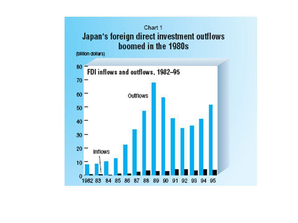 A nyolcvanas évek vége: a pénzügyi buborék kipukkanása 1985, Plaza-egyezmény: megszünteti a kötött jen/dollár árfolyamot → a jen értéke megnövekedett A pénzügyi buborék kialakulása folyó fizetési mérleg-többlet → tőkefelesleg az állampolgárok és a befektetők részvényeket és ingat- lant vásároltak - spekulációs láz - opimizmus (4-5%-os gazdasági növekedés) - a kamatlábak csökkenése → a vállalatok és háztartások hiteleket vesznek fel