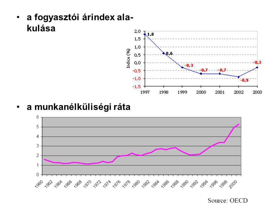 a fogyasztói árindex ala- kulása a munkanélküliségi ráta