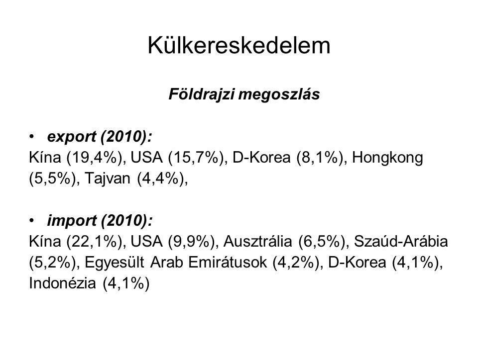 Külkereskedelem Földrajzi megoszlás export (2010): Kína (19,4%), USA (15,7%), D-Korea (8,1%), Hongkong (5,5%), Tajvan (4,4%), import (2010): Kína (22,1%), USA (9,9%), Ausztrália (6,5%), Szaúd-Arábia (5,2%), Egyesült Arab Emirátusok (4,2%), D-Korea (4,1%), Indonézia (4,1%)