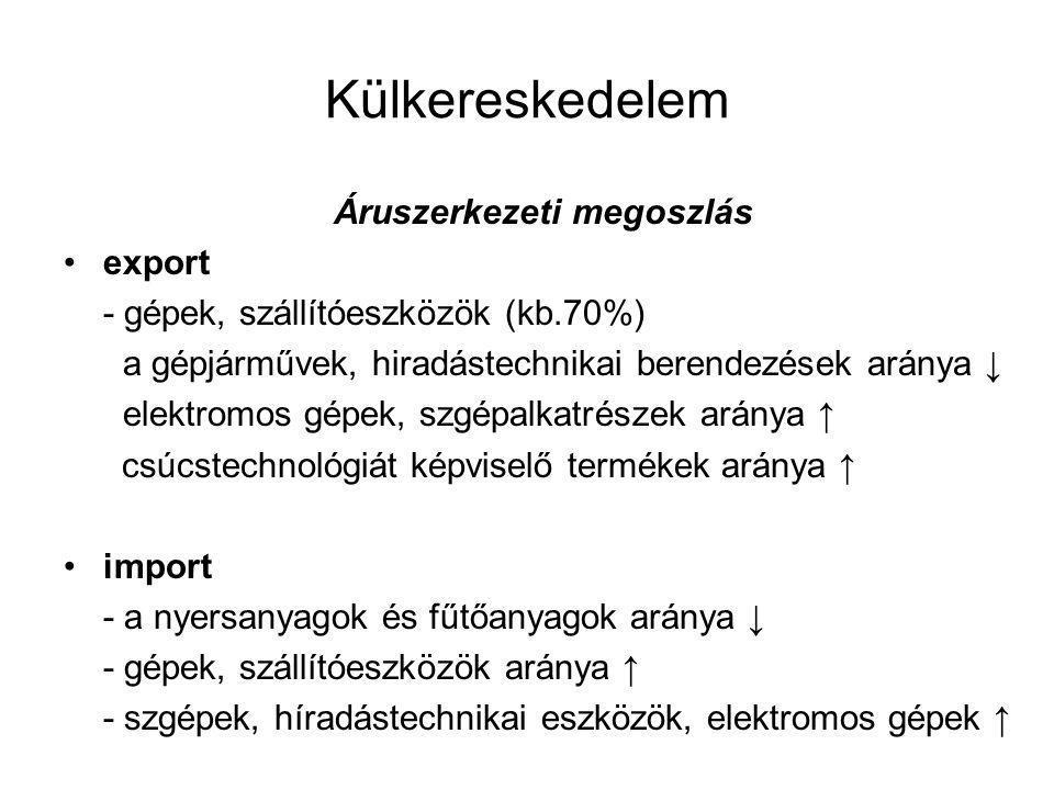 Külkereskedelem Áruszerkezeti megoszlás export - gépek, szállítóeszközök (kb.70%) a gépjárművek, hiradástechnikai berendezések aránya ↓ elektromos gépek, szgépalkatrészek aránya ↑ csúcstechnológiát képviselő termékek aránya ↑ import - a nyersanyagok és fűtőanyagok aránya ↓ - gépek, szállítóeszközök aránya ↑ - szgépek, híradástechnikai eszközök, elektromos gépek ↑