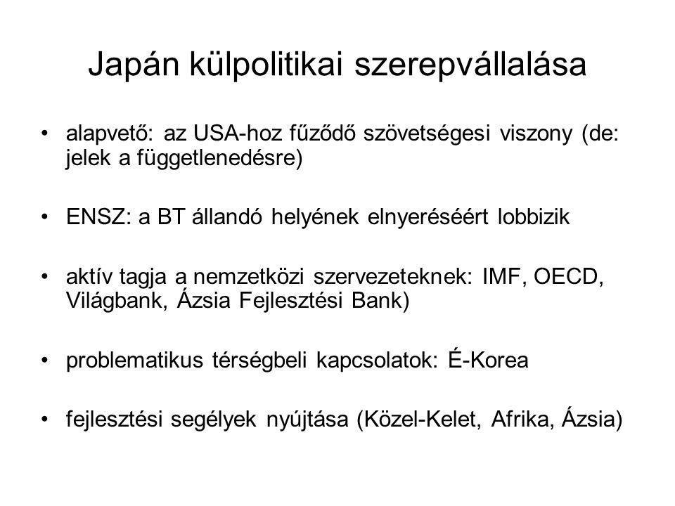 Japán külpolitikai szerepvállalása alapvető: az USA-hoz fűződő szövetségesi viszony (de: jelek a függetlenedésre) ENSZ: a BT állandó helyének elnyeréséért lobbizik aktív tagja a nemzetközi szervezeteknek: IMF, OECD, Világbank, Ázsia Fejlesztési Bank) problematikus térségbeli kapcsolatok: É-Korea fejlesztési segélyek nyújtása (Közel-Kelet, Afrika, Ázsia)
