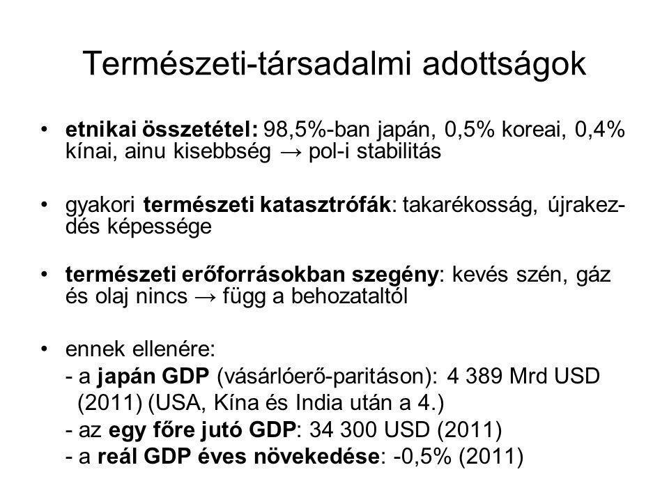 Természeti-társadalmi adottságok etnikai összetétel: 98,5%-ban japán, 0,5% koreai, 0,4% kínai, ainu kisebbség → pol-i stabilitás gyakori természeti katasztrófák: takarékosság, újrakez- dés képessége természeti erőforrásokban szegény: kevés szén, gáz és olaj nincs → függ a behozataltól ennek ellenére: - a japán GDP (vásárlóerő-paritáson): 4 389 Mrd USD (2011) (USA, Kína és India után a 4.) - az egy főre jutó GDP: 34 300 USD (2011) - a reál GDP éves növekedése: -0,5% (2011)