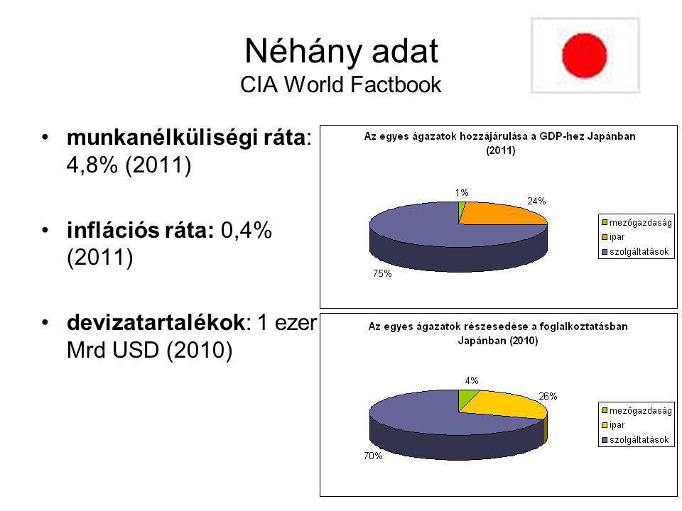 Néhány adat CIA World Factbook munkanélküliségi ráta: 4,8% (2011) inflációs ráta: 0,4% (2011) devizatartalékok: 1 ezer Mrd USD (2010)