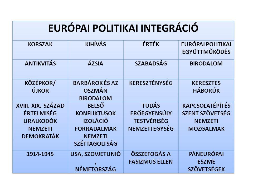 A POLITIKAI INTEGRÁCIÓ FOKOZATAI KONZULTÁCIÓ EGYÜTTMŰKÖDÉS SZERZŐDÉS NEMZETKÖZI SZERVEZET KÖZÖS POLITIKÁK POLITIKAI UNIÓ EURÓPÁBAN  NATO, EURÓPA TANÁCS, WEU, VARSÓI SZERZŐDÉS,  EBEÉ/EBESZ  EURÓPAI POLITIKAI EGYÜTTMŰKÖDÉS  CFSP/ESDP
