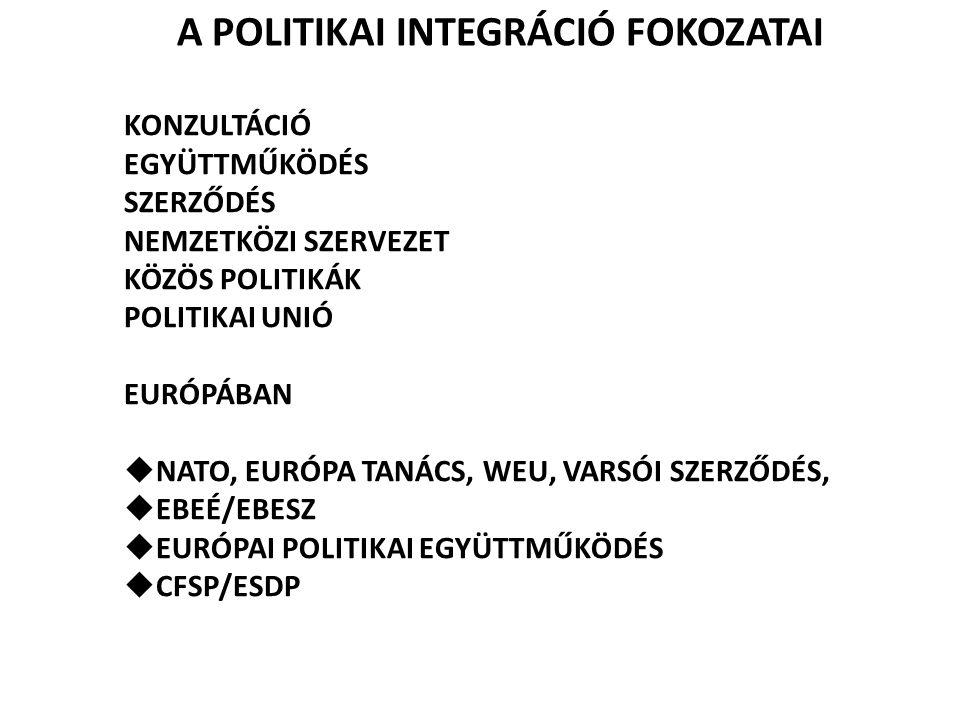 A POLITIKAI INTEGRÁCIÓ FOKOZATAI KONZULTÁCIÓ EGYÜTTMŰKÖDÉS SZERZŐDÉS NEMZETKÖZI SZERVEZET KÖZÖS POLITIKÁK POLITIKAI UNIÓ EURÓPÁBAN  NATO, EURÓPA TANÁ