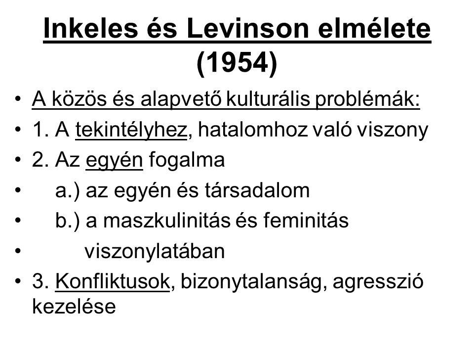 Inkeles és Levinson elmélete (1954) A közös és alapvető kulturális problémák: 1. A tekintélyhez, hatalomhoz való viszony 2. Az egyén fogalma a.) az eg