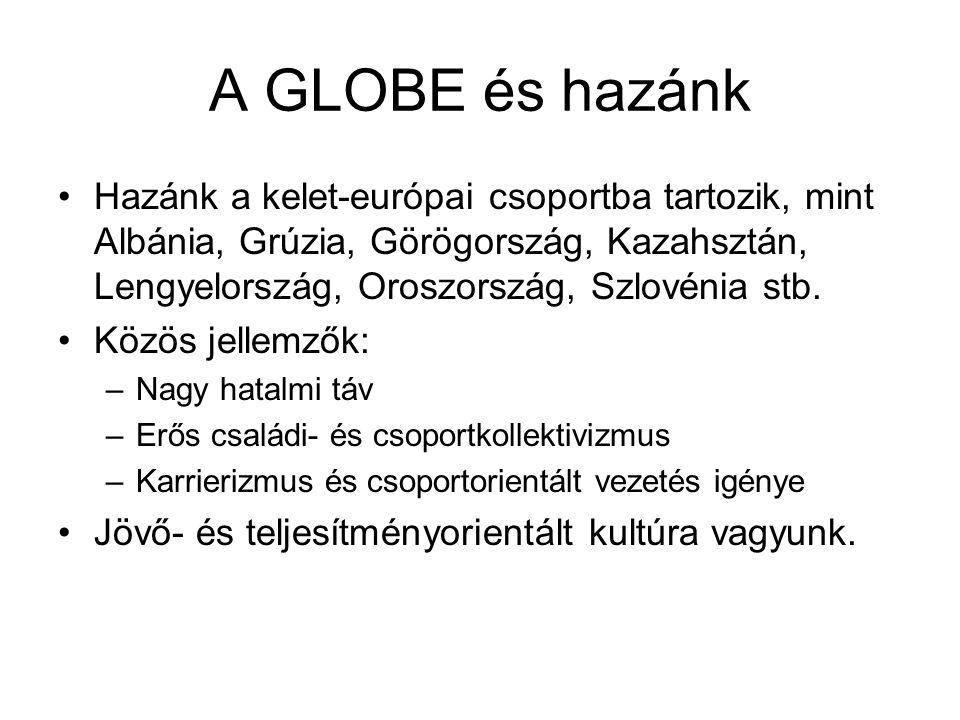 A GLOBE és hazánk Hazánk a kelet-európai csoportba tartozik, mint Albánia, Grúzia, Görögország, Kazahsztán, Lengyelország, Oroszország, Szlovénia stb.