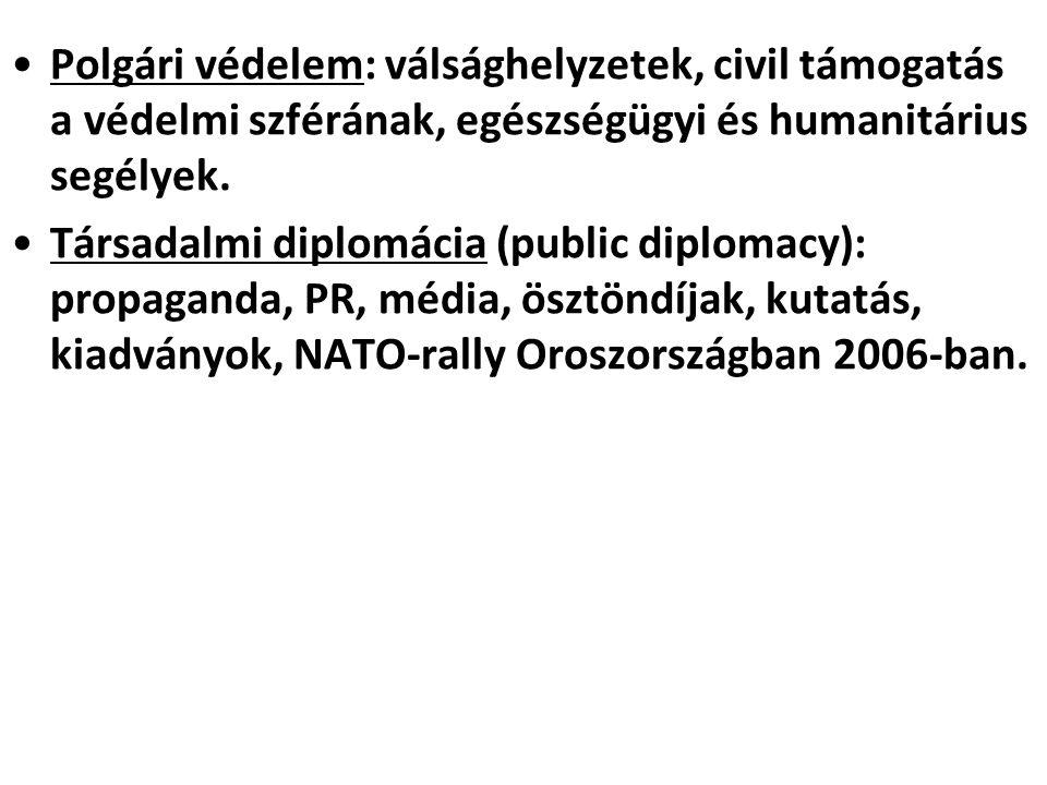 Polgári védelem: válsághelyzetek, civil támogatás a védelmi szférának, egészségügyi és humanitárius segélyek.