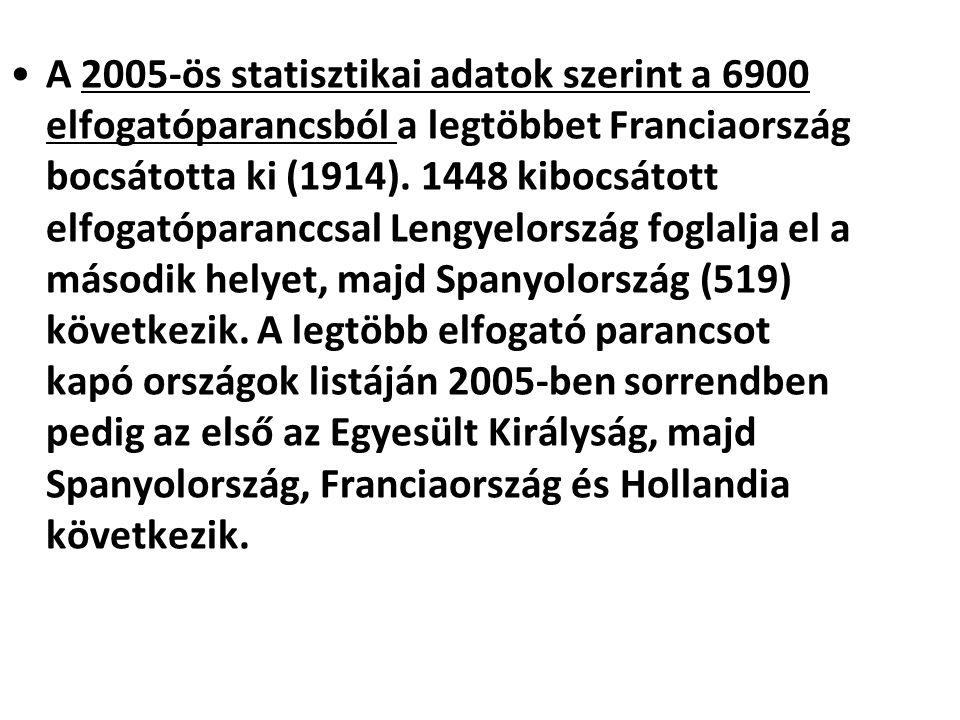 A 2005-ös statisztikai adatok szerint a 6900 elfogatóparancsból a legtöbbet Franciaország bocsátotta ki (1914). 1448 kibocsátott elfogatóparanccsal Le