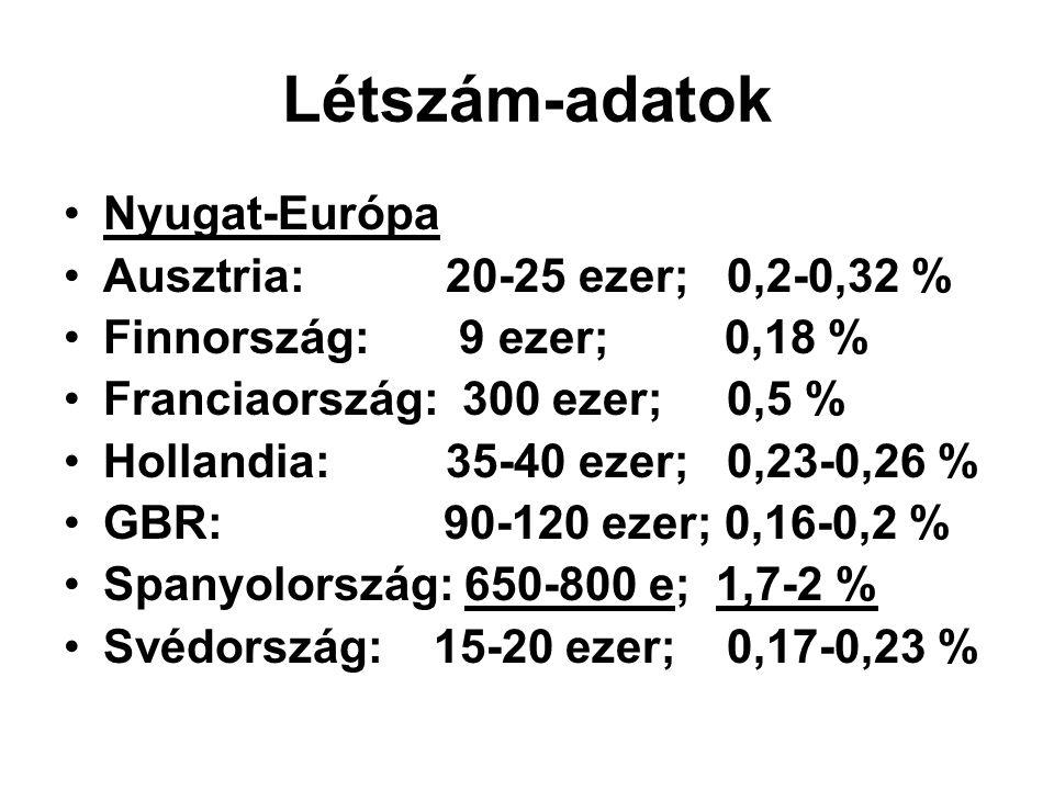 Létszám-adatok Kelet-Európa Csehország: 250-300 ezer; 2,4-2,8 % Lengyelország: 40-50 ezer; 0,1 % Szlovákia: 500 ezer; 9,9 % Románia: 1,8-2,5 millió; 7,7-10,7 % Bulgária: 700-800 ezer; 7,8-8,9 % Magyarország: 550-600 ezer; 5,3-5,7 %