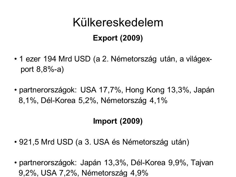 Külkereskedelem Export (2009) 1 ezer 194 Mrd USD (a 2. Németország után, a világex- port 8,8%-a) partnerországok: USA 17,7%, Hong Kong 13,3%, Japán 8,